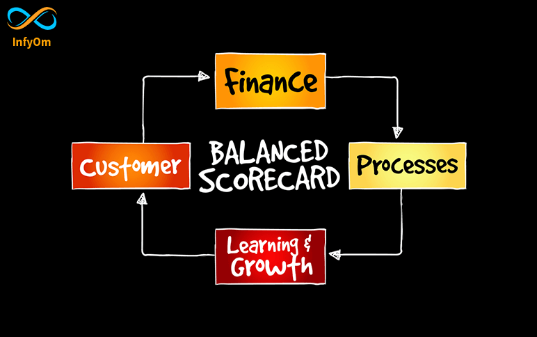 Balanced Scorecard : Strategic Management System-2