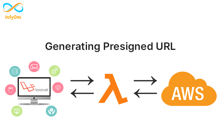How to generate pre-signed URL from s3 bucket ?