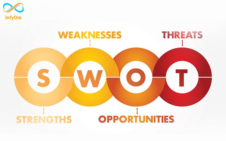 SWOT Analysis - Strategic Planning- 2