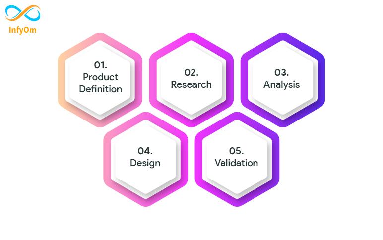 Steps of UI/UX Design Process